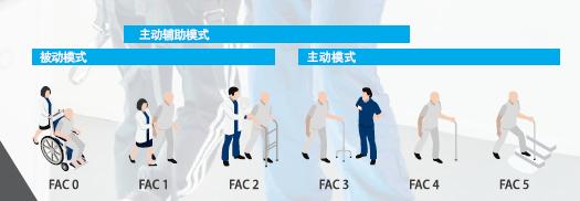 G-EO步态训练系统对脊髓损伤患者和偏瘫患者的步态训练实例